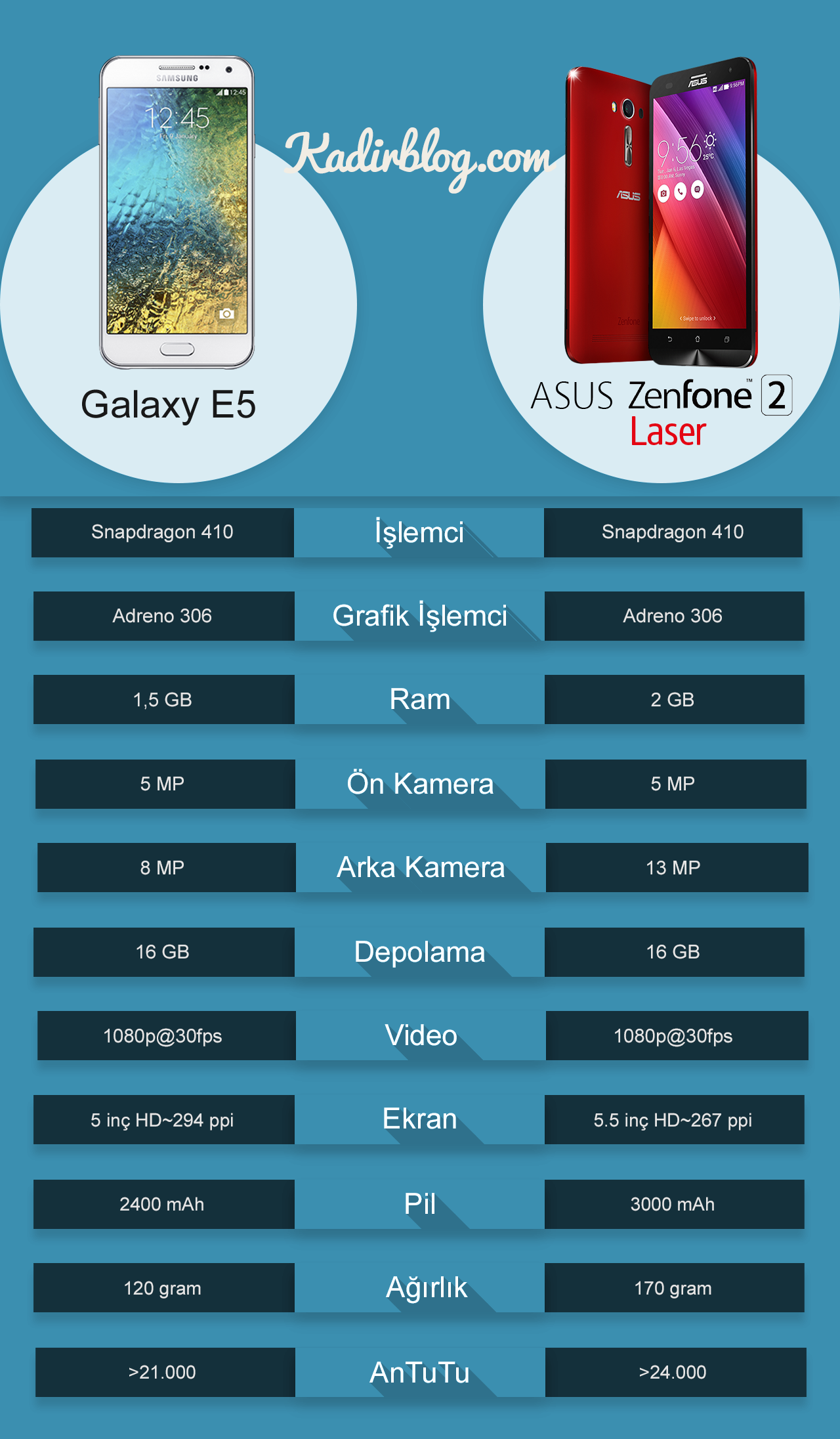 asus_zenfone_2_laser_samsung_galaxy_e5_karşılaştırma