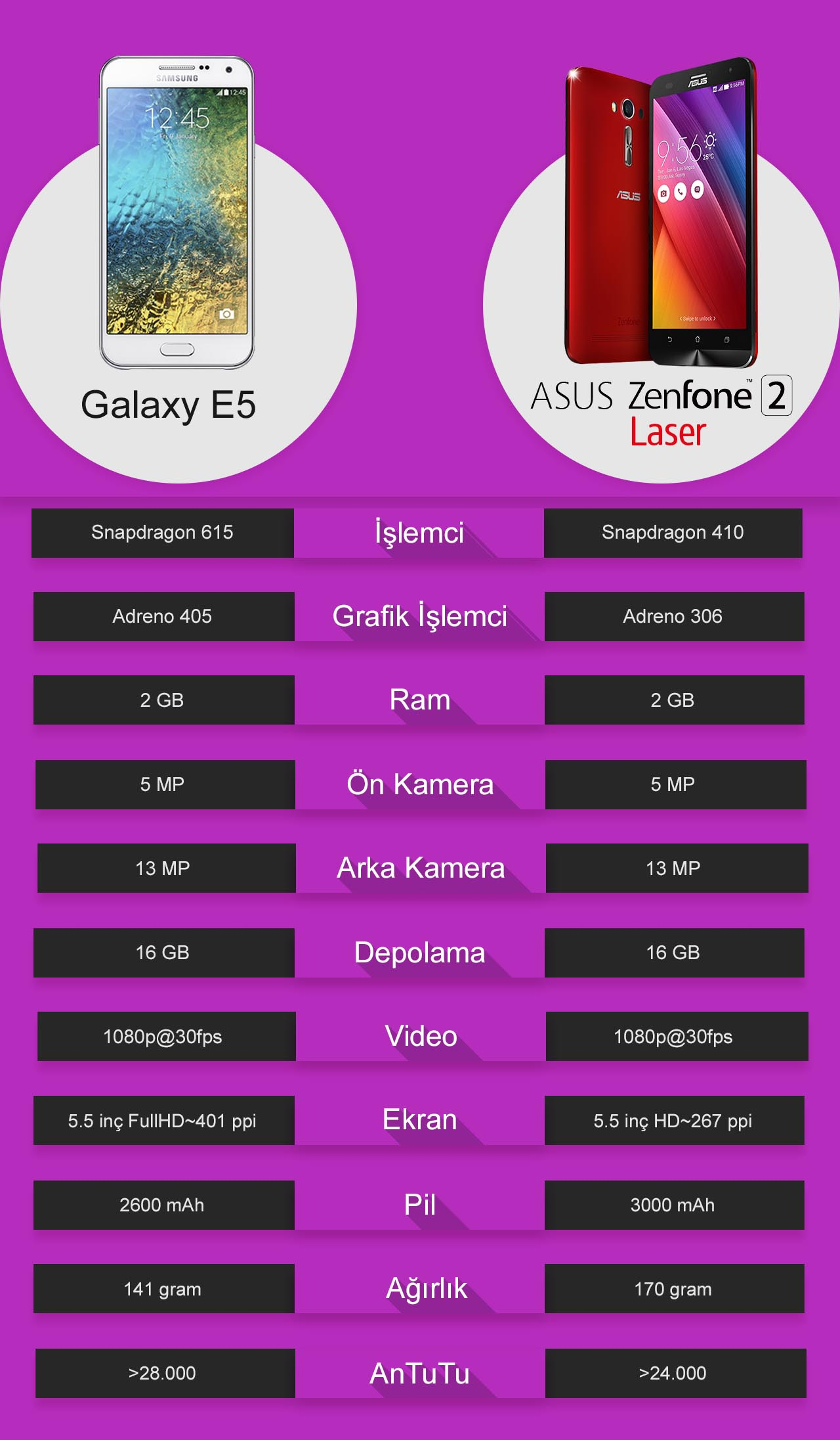 asus_zenfone_2_laser_vs_samsung_galaxy_a7_karşılaştırma