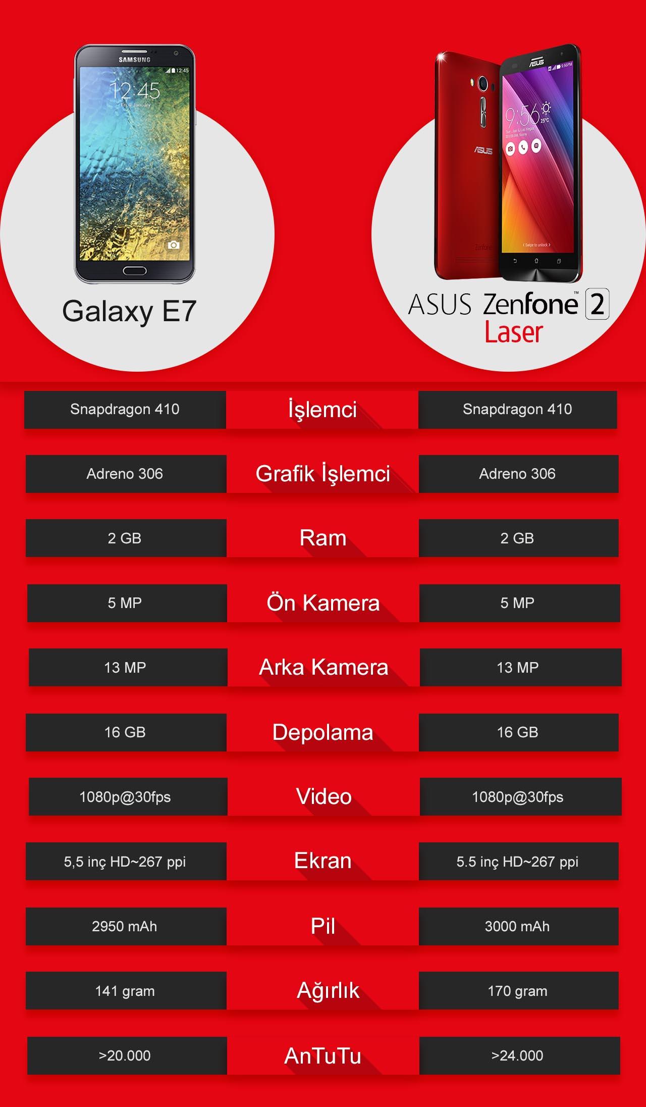 asus_zenfone_2_laser_vs_samsung_galaxy_e7_karşılaştırma
