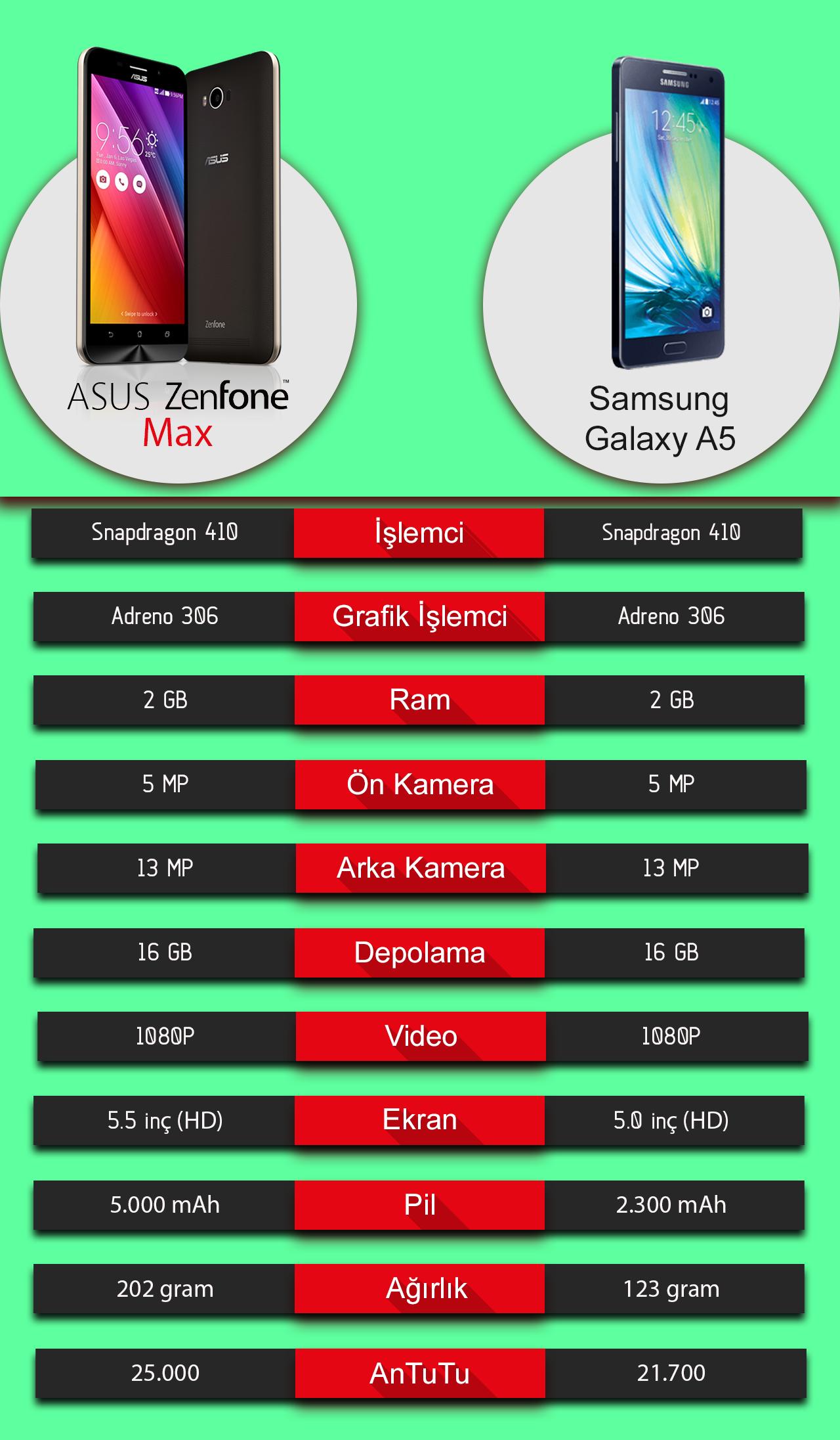 samsung galaxy a5 ve asus zenfone max karşılaştırma inceleme kadir blog